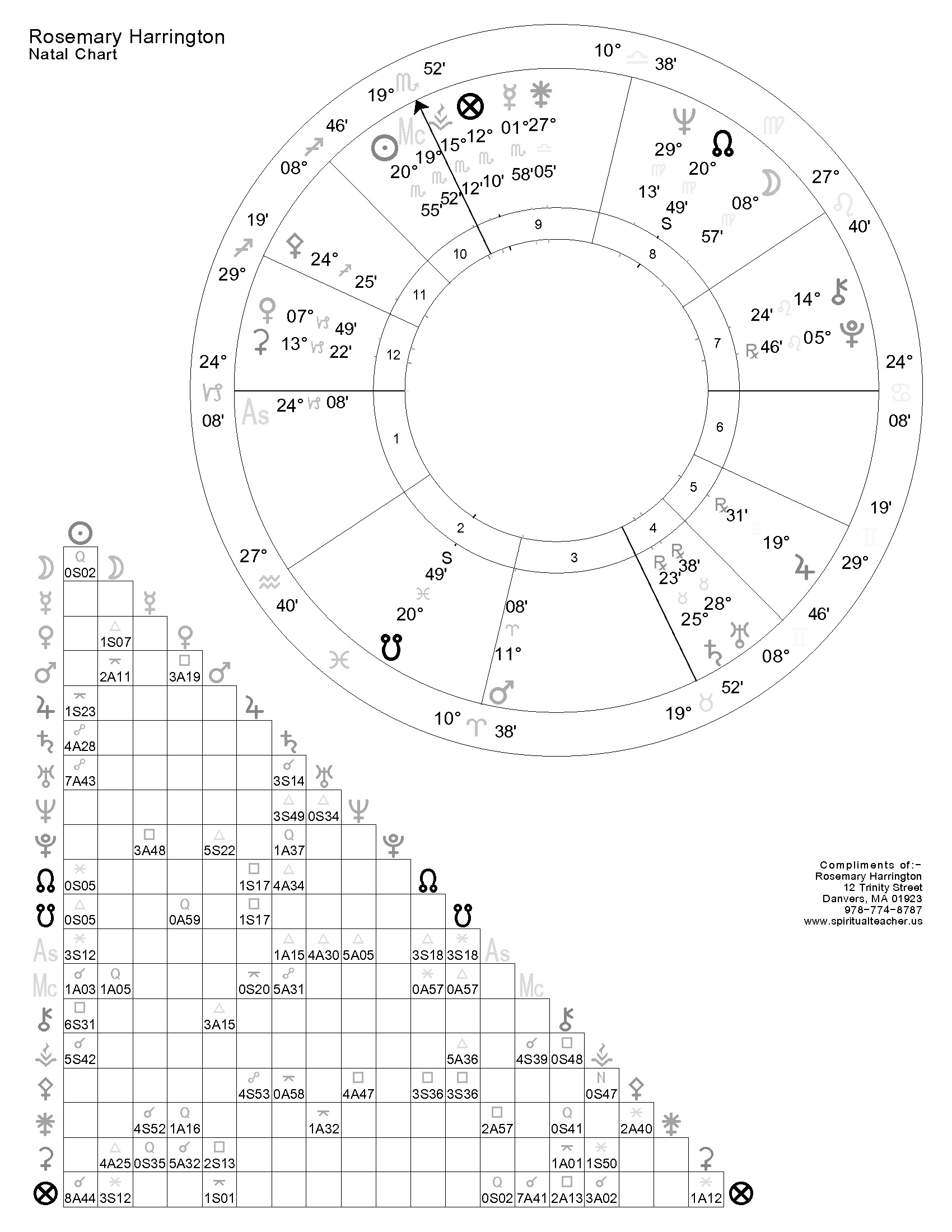 Natal chart with aspects rosemary harrington ma natal chart nvjuhfo Image collections